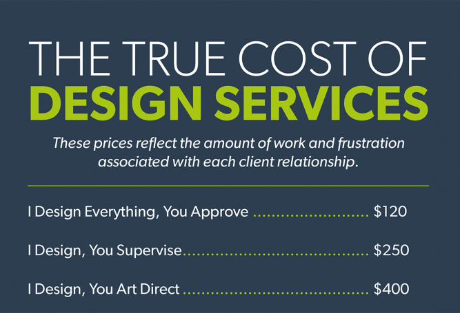 The true cost of design services spunger - What to charge for interior design services ...