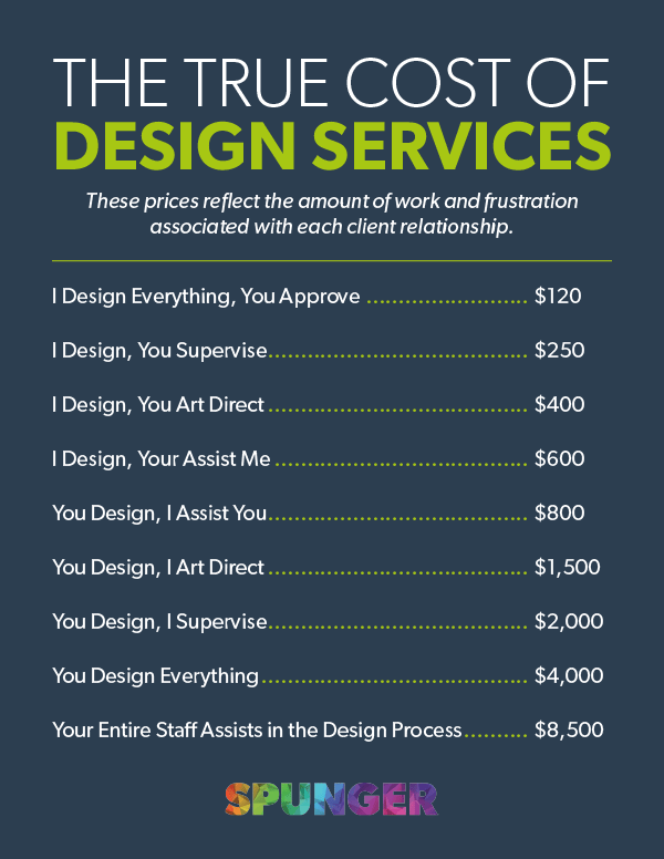 Graphic Designer Flyer Process