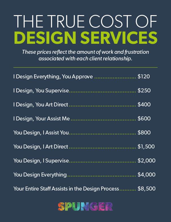 Graphic Design Price List Spunger